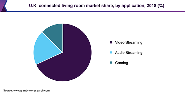 U.K. connected living room market share, by application, 2018 (%)