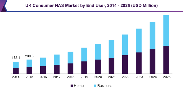 UK Consumer NAS Market by End User, 2014 - 2025 (USD Million)