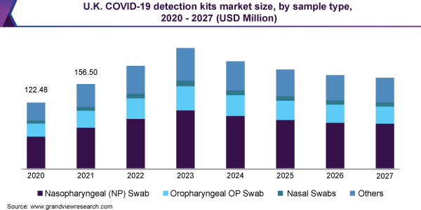 U.K. COVID-19 detection kits market size, by sample type, 2020 - 2027 (USD Million)