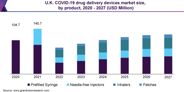 U.K. COVID-19 drug delivery devices market size