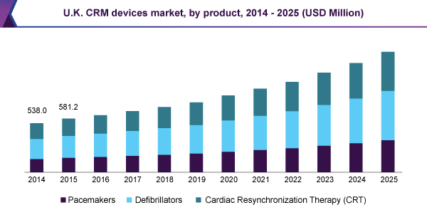U.K. CRM devices market, by product, 2014 - 2025 (USD Million)