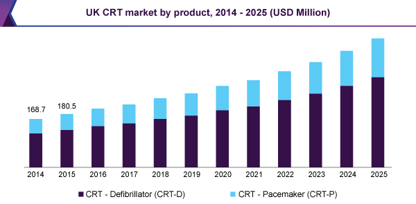UK CRT market by product, 2014 - 2025 (USD Million)