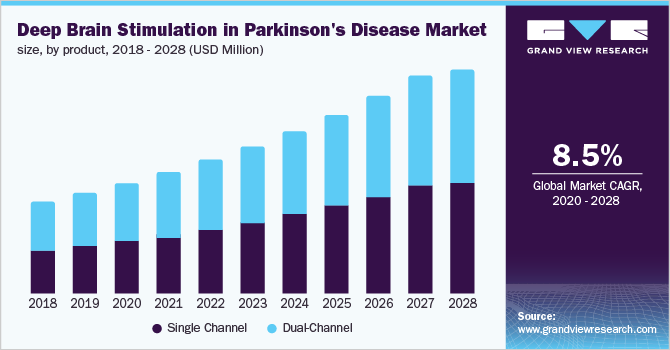 https://www.grandviewresearch.com/static/img/research/uk-deep-brain-stimulation-dbs-in-parkinsons-disease-market.png