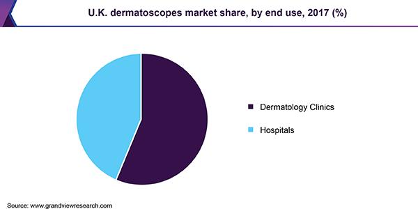 U.K. dermatoscopes market share, by end use, 2017 (%)