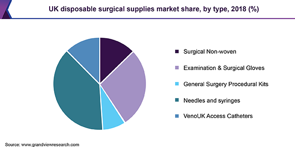 UK disposable surgical supplies market