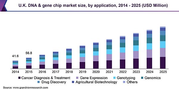 U.K. DNA & gene chip market size, by application, 2014 - 2025 (USD Million)