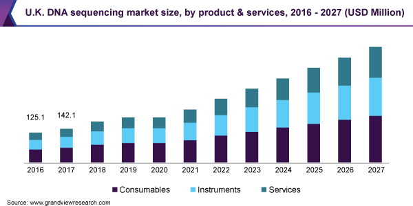 U.K. DNA sequencing market size, by product & services, 2016 - 2027 (USD Million)