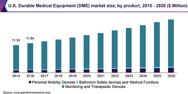U.K. Durable Medical Equipment (DME) market size, by product, 2015 - 2026 (USD Million)