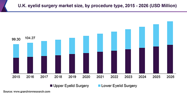 U.K. eyelid surgery market size, by procedure type, 2015 - 2026 (USD Million)