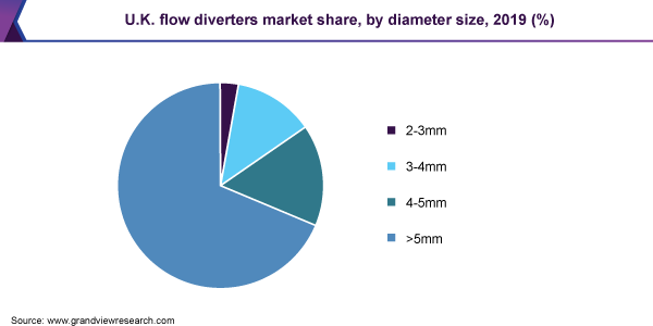 Flow-Diverters-Market-Size-Share-Trend-and-Segment-Forecast
