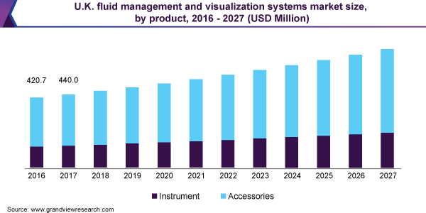 U.K. fluid management and visualization systems market size