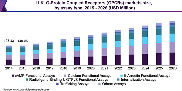 U.K. G-Protein Coupled Receptors (GPCRs) markets size, by assay type, 2015 - 2026 (USD Million)