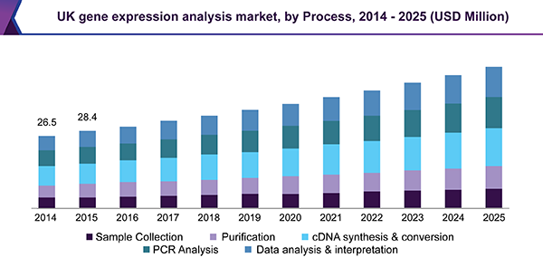 Gene Expression Analysis Market