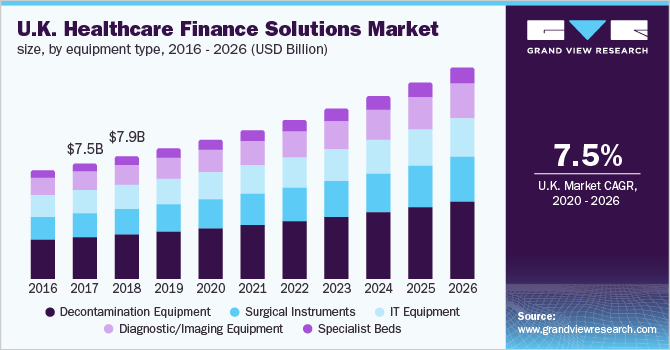 UK Healthcare Finance Solutions Market Size, By Equipment, 2015 - 2026 (USD Billion)