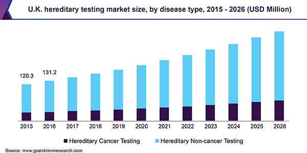 U.K. hereditary testing market size, by disease type, 2015 - 2026 (USD Million)