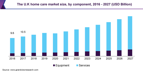 The U.K home care market size