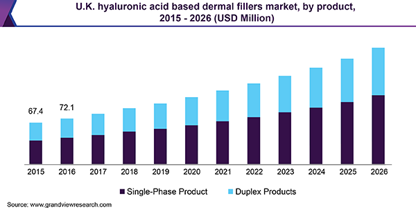 U.K. hyaluronic acid based dermal fillers market