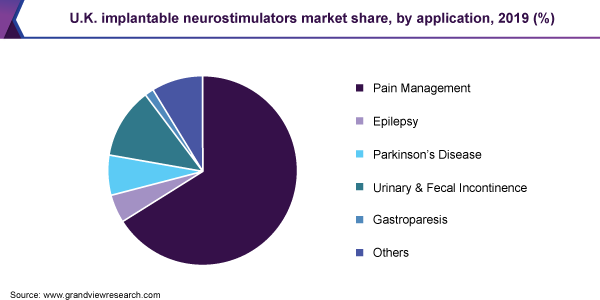 U.K. implantable neurostimulators market share, by application, 2019 (%)