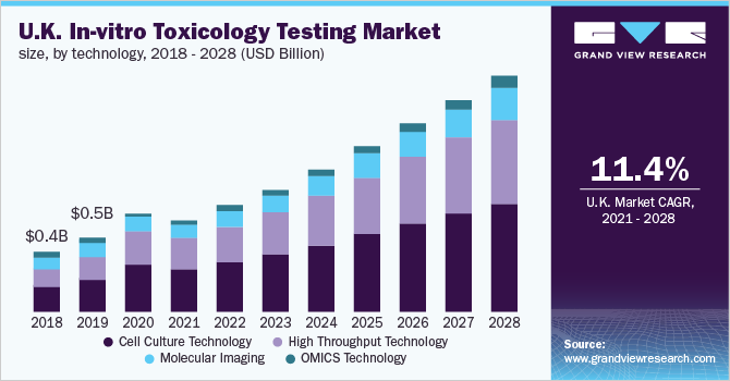 U.K. in-vitro toxicology testing market size, by technology, 2016 - 2027 (USD Million)