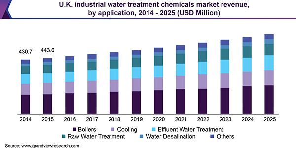 U.K. industrial water treatment chemicals market