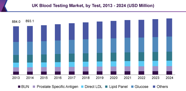 UK lab blood testing market