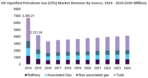 UK Liquefied Petroleum Gas (LPG) Market Size
