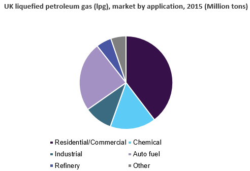 UK liquefied petroleum gas (lpg) market
