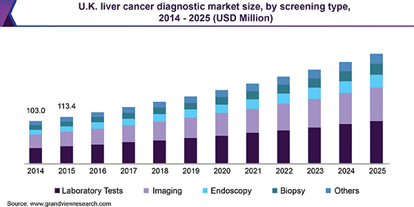 U.K. liver cancer diagnostic market