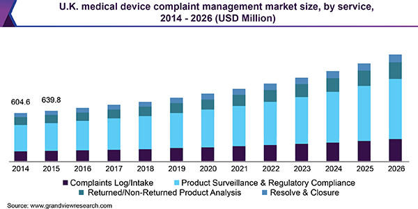 U.K. medical device complaint management market size, by service, 2014 - 2026 (USD Million)