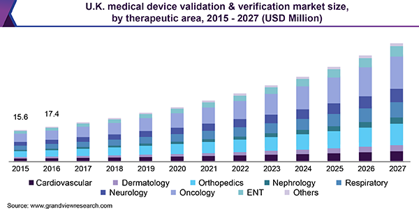 U.K. medical device validation & verification market size, by therapeutic area, 2015 - 2027 (USD Million)