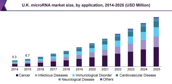 Microrna Market Size Share Mirna Industry Trend Report