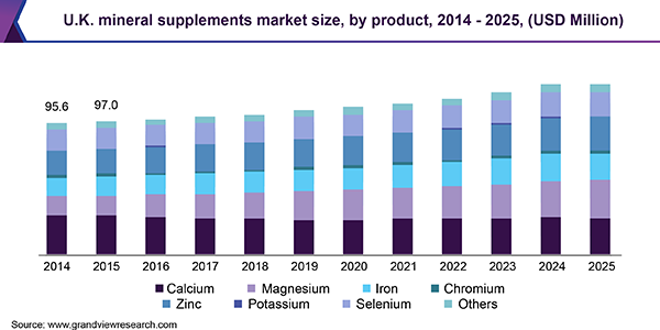 Mineral Supplements Market Size, Share | Industry Report, 2019-2025