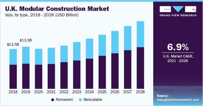 U.K. Modular Construction Market Size, By Application, 2014 - 2025 (USD Billion)