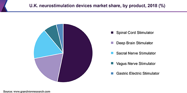 U.K. neurostimulation devices market