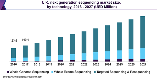U.K. next generation sequencing market size, by technology, 2016 - 2027 (USD Million)