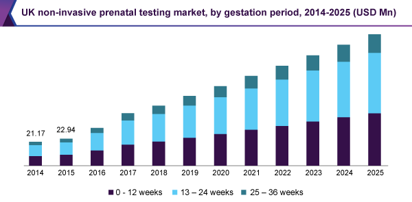 UK non-invasive prenatal testing market, by gestation period, 2014-2025 (USD Million)