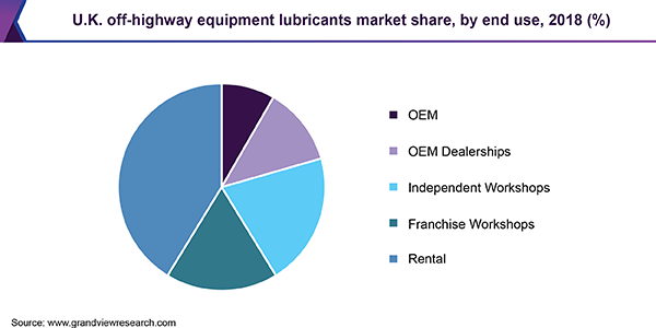 U.K. off-highway equipment lubricants market share, by end use, 2018 (%)