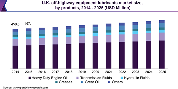 UK Off-Highway Equipment Lubricants Market size, by products, 2014 - 2025 (USD Million)