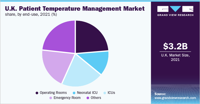 UK patient temperature management market share, by end use, 2018 (%)