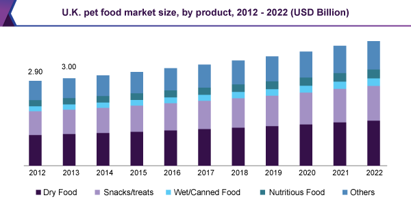 U.K. pet food market