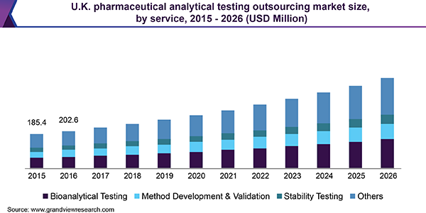 U.K. pharmaceutical analytical testing outsourcing market size, by service, 2015 - 2026 (USD Billion)