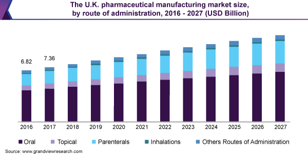 The U.K. pharmaceutical manufacturing market size, by route of administration, 2016 - 2027 (USD Billion)