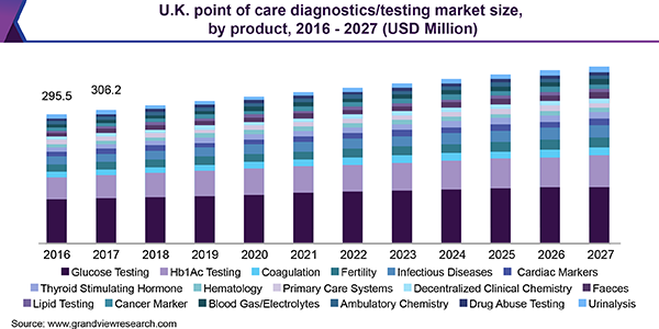 U.K. point of care diagnostics/testing market size, by product, 2014 - 2025 (USD Million)