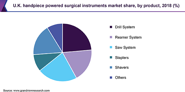 U.K. handpiece powered surgical instruments market share, by product, 2018 (%)