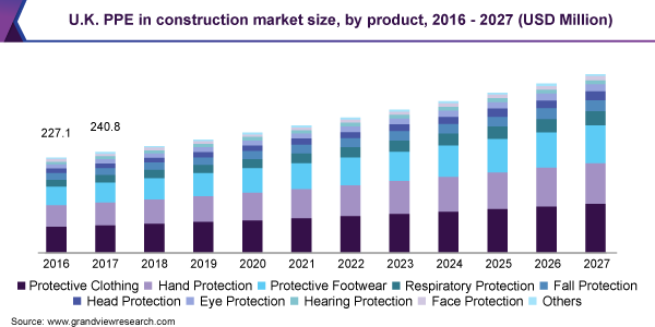U.K. Personal protective equipment in construction market size