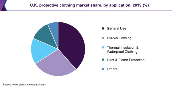 U.K. protective clothing market share