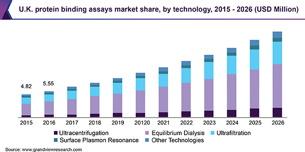 U.K. protein binding assays Market