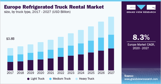 U.K. refrigerated truck rental market size