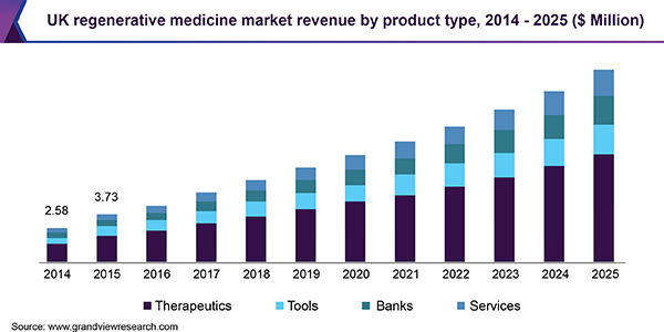 UK regenerative medicine market revenue by product type, 2014 - 2025 (USD Million)