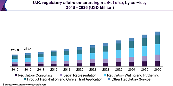 U.K. regulatory affairs outsourcing market